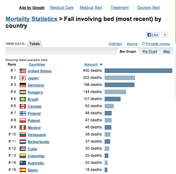 Falling Out Of Bed Deaths
