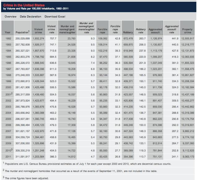 FBI Crime Stats 1992-2011