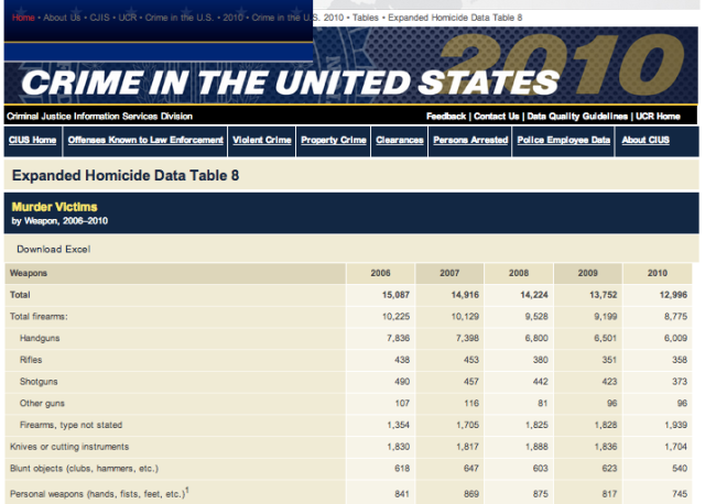 FBI Murder Stats 2