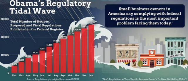 Obama's Regulatory Nightmare