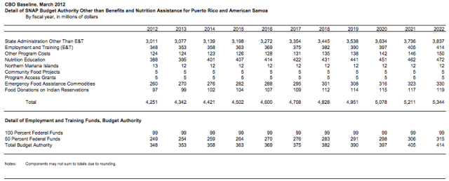SNAP Admin Costs CBO Projections