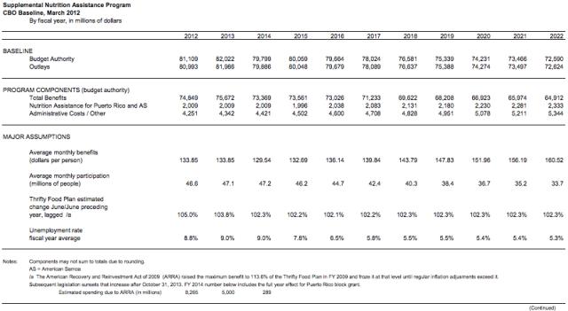 SNAP Costs:Enrollment