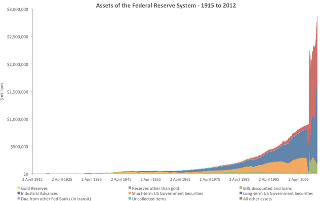 Fed Assets 1915-2012