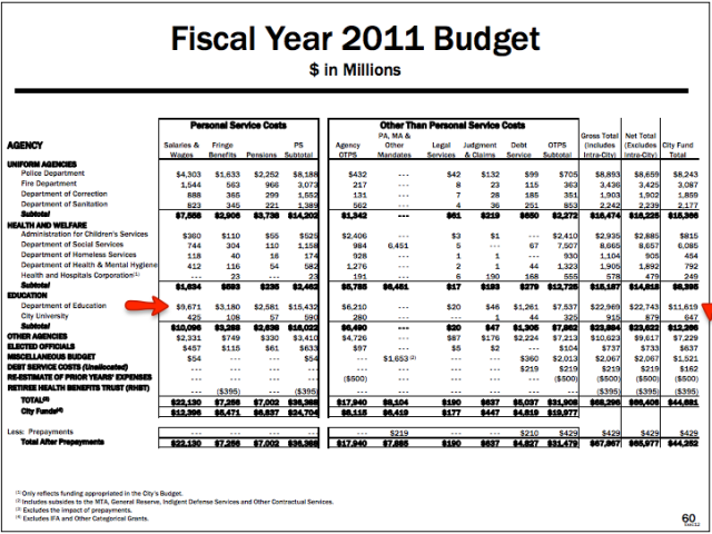 NYC Education Budget 2011