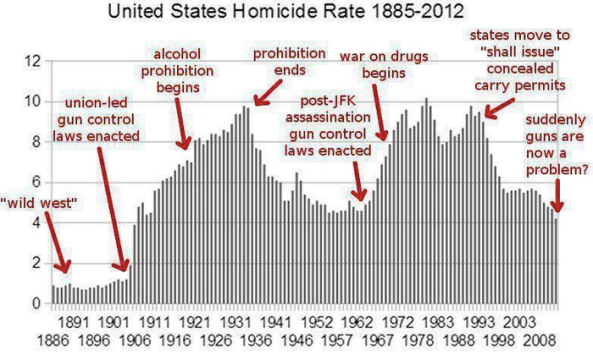 US Homicde Rates 1885-2012