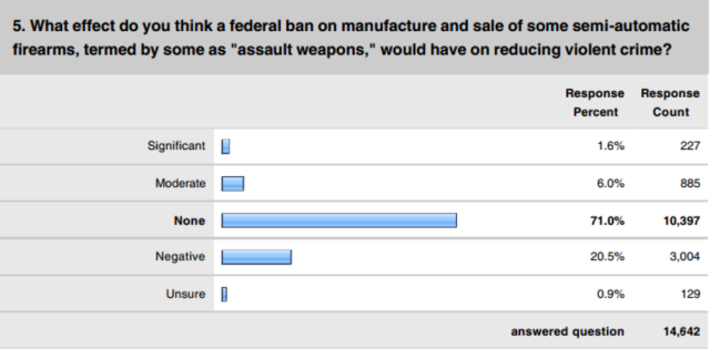 PoliceOne_Poll