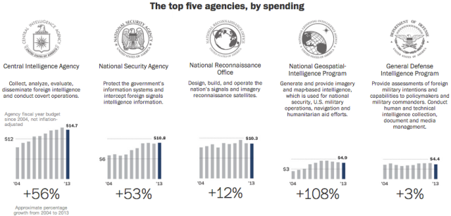 Spy Spending