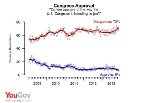 Congress Approval 2