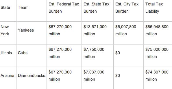 Tanaka Tax Burden