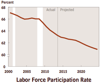 CBO Labor Force