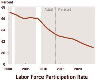 CBO Labor Force