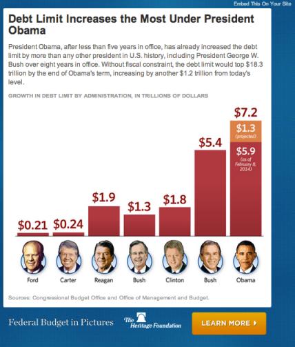 Presidential Debt