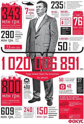 Yanukovych Crimes