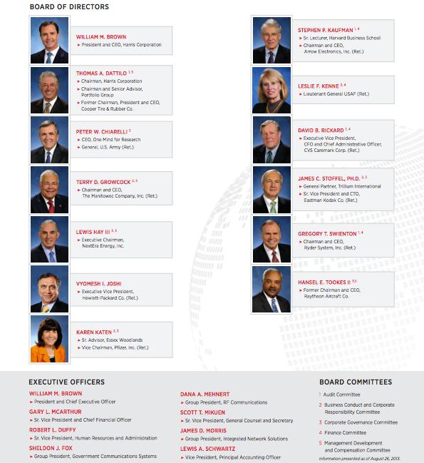 Harris Corp Board Of Directors