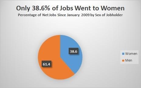 ADDED JOBS FOR WOMEN-CHART