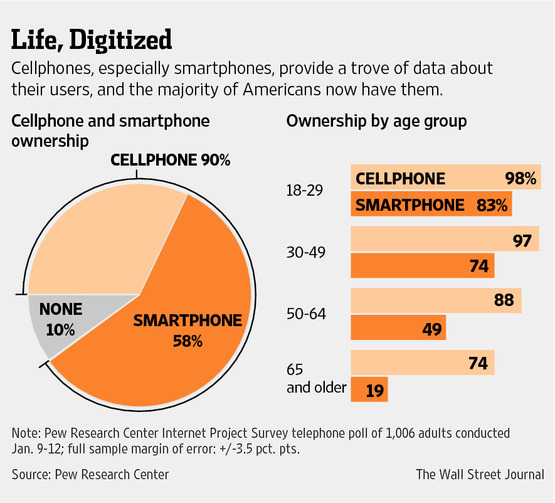 Cellphone Stats