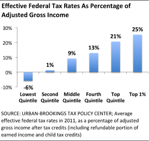 effectivetaxrates