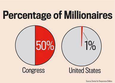 Percentage Of Millionaires -