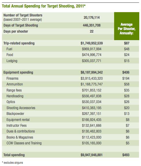 Target Shooting Expenditures