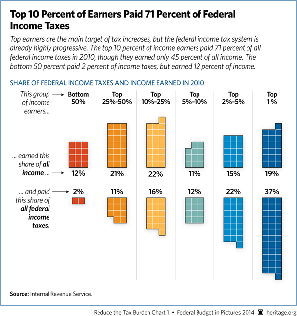 top10-percent-income-earners-6005