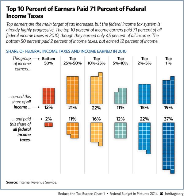 top10-percent-income-earners-6005