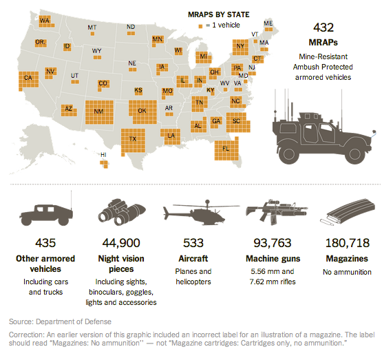 MRAPS By State