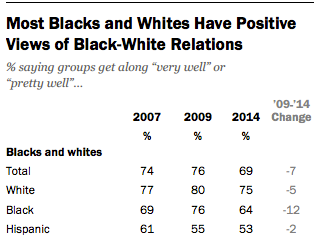 Obama Race Relations