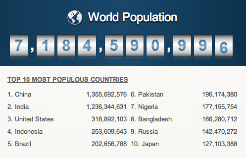 Populous Nations