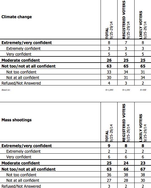 Govt Poll