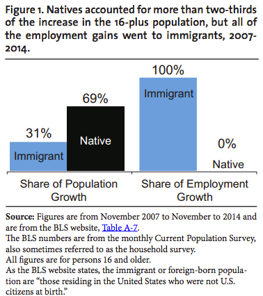 Immigrant Job Growth