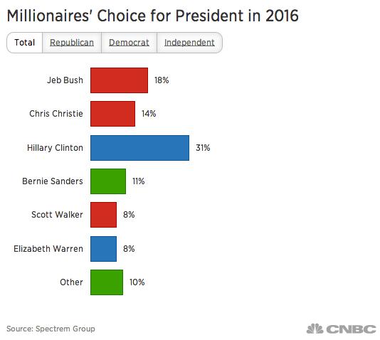 Millionaires For Hillary