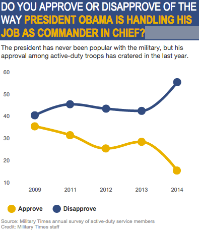 Obama Military Approval