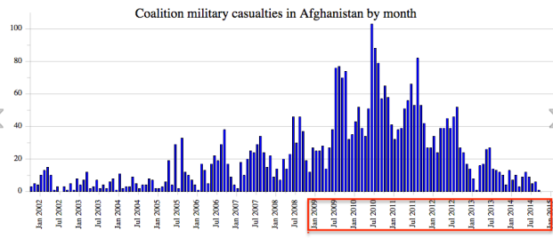Obama Afghan War Deaths