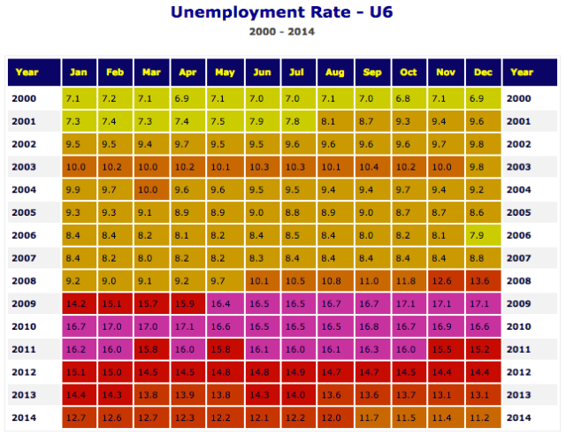 Real Unemployment US